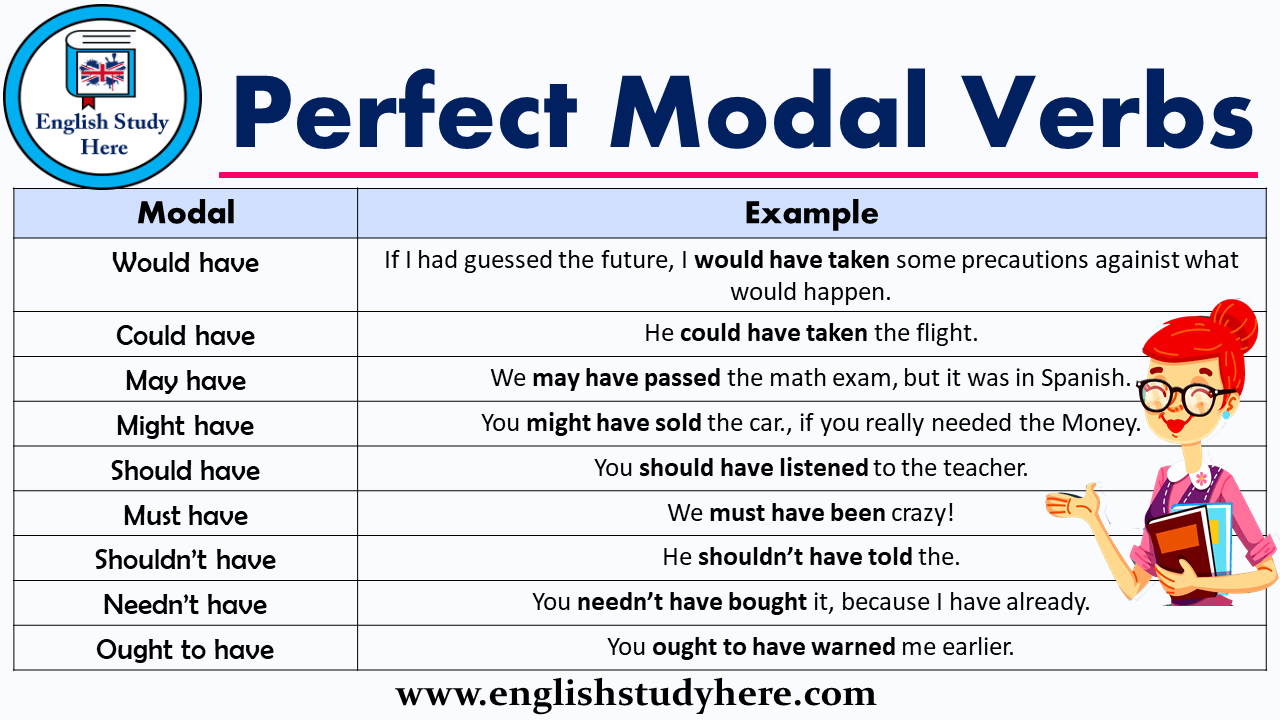 Perfect Modal Verbs in English