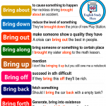 Phrasal Verbs with BRING in English