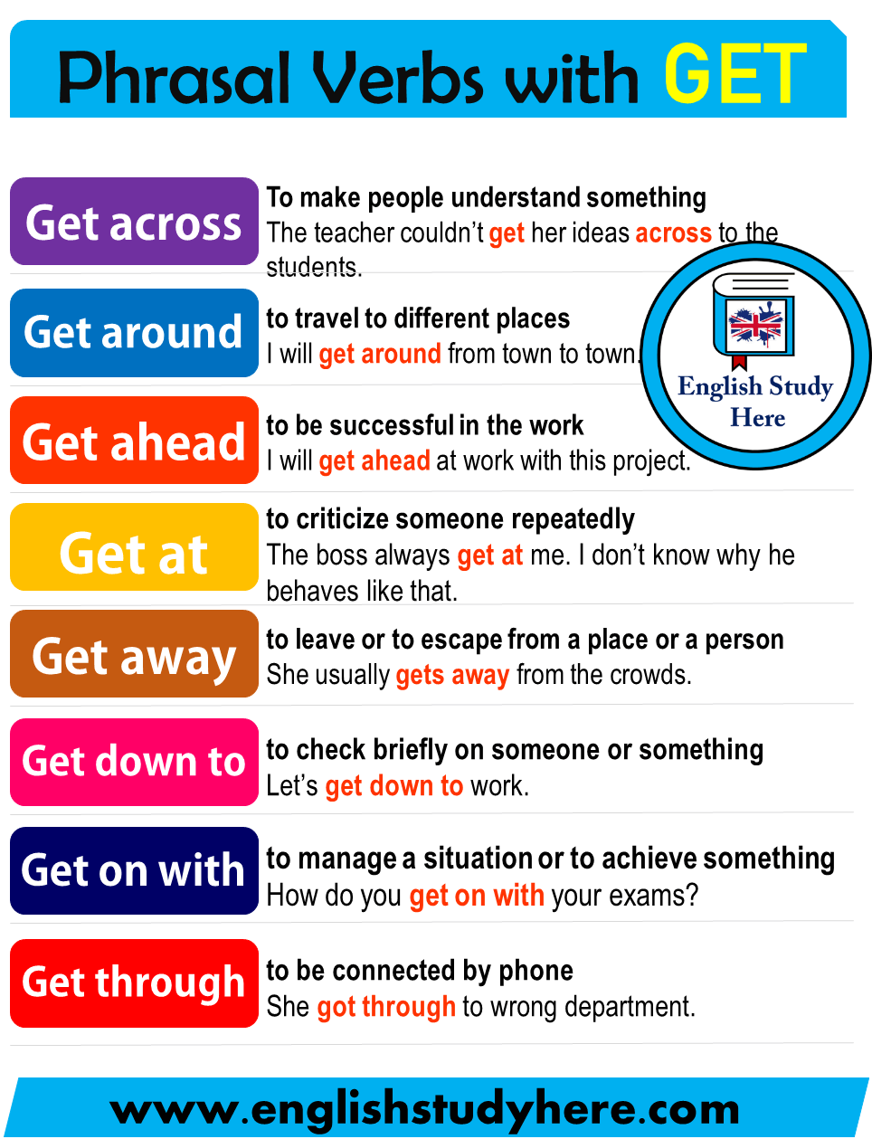 Phrasal Verbs with GET in English - English Study Here