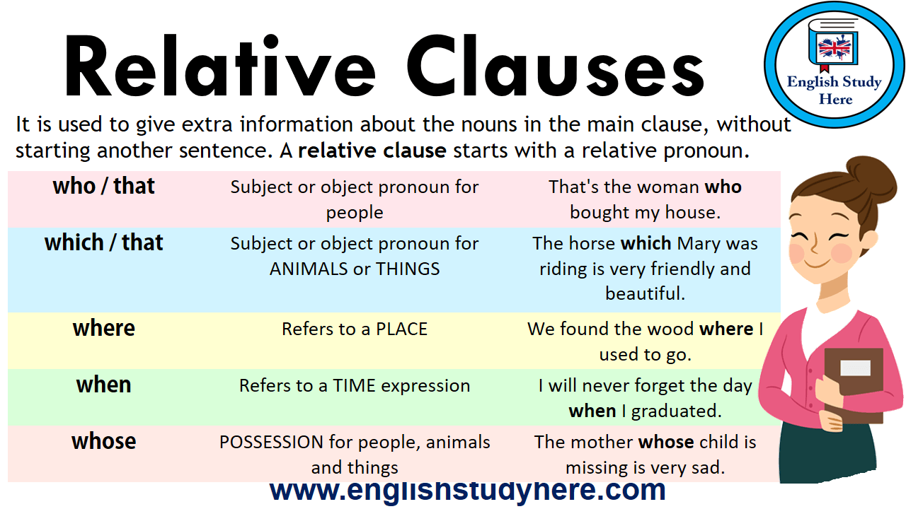 relative clauses detailed expressions english study here