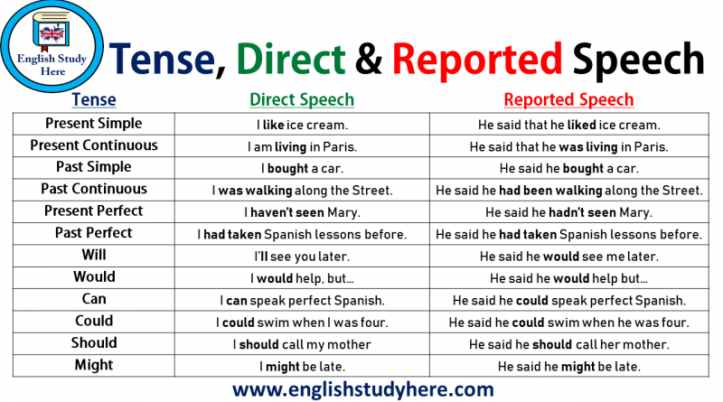 indirect speech in english Archives - English Study Here