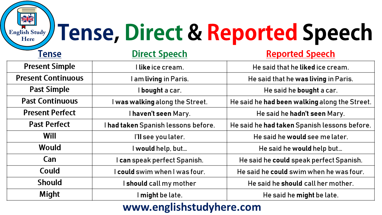 Tense, Direct and Reported Speech