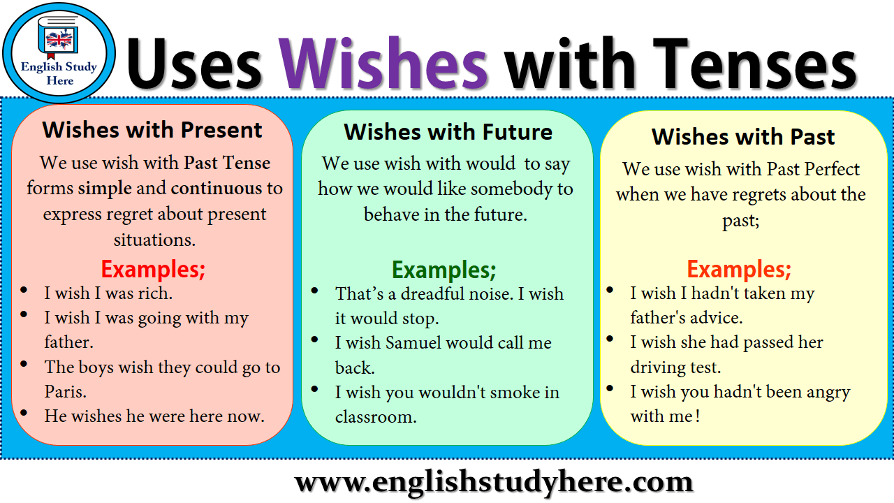 Uses Wishes with Tenses