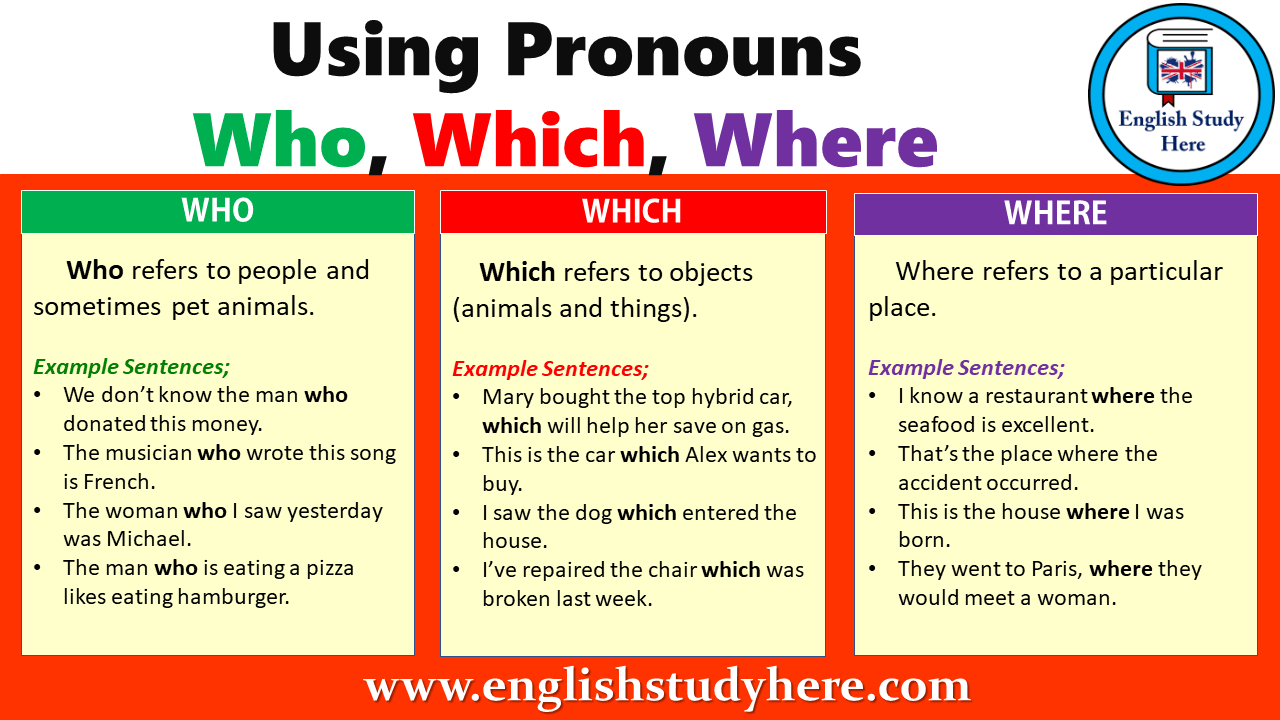 Using Pronouns Who, Which, Where