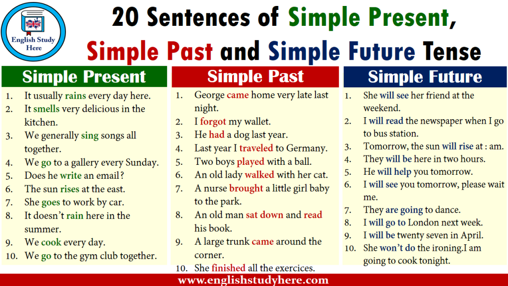 20 sentences of simple future tense in english archives
