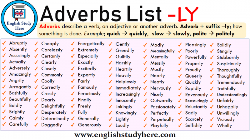 English Adverbs List with LY