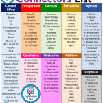 Connectors List in English