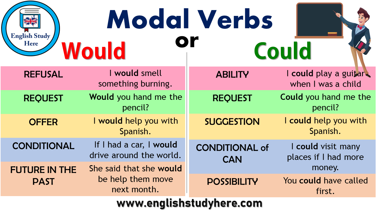 Modal Verbs - Could and Would