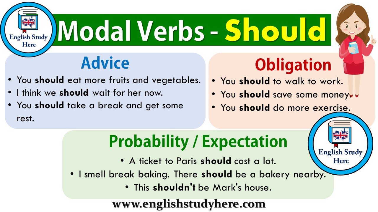 Modal Verbs - Using Should
