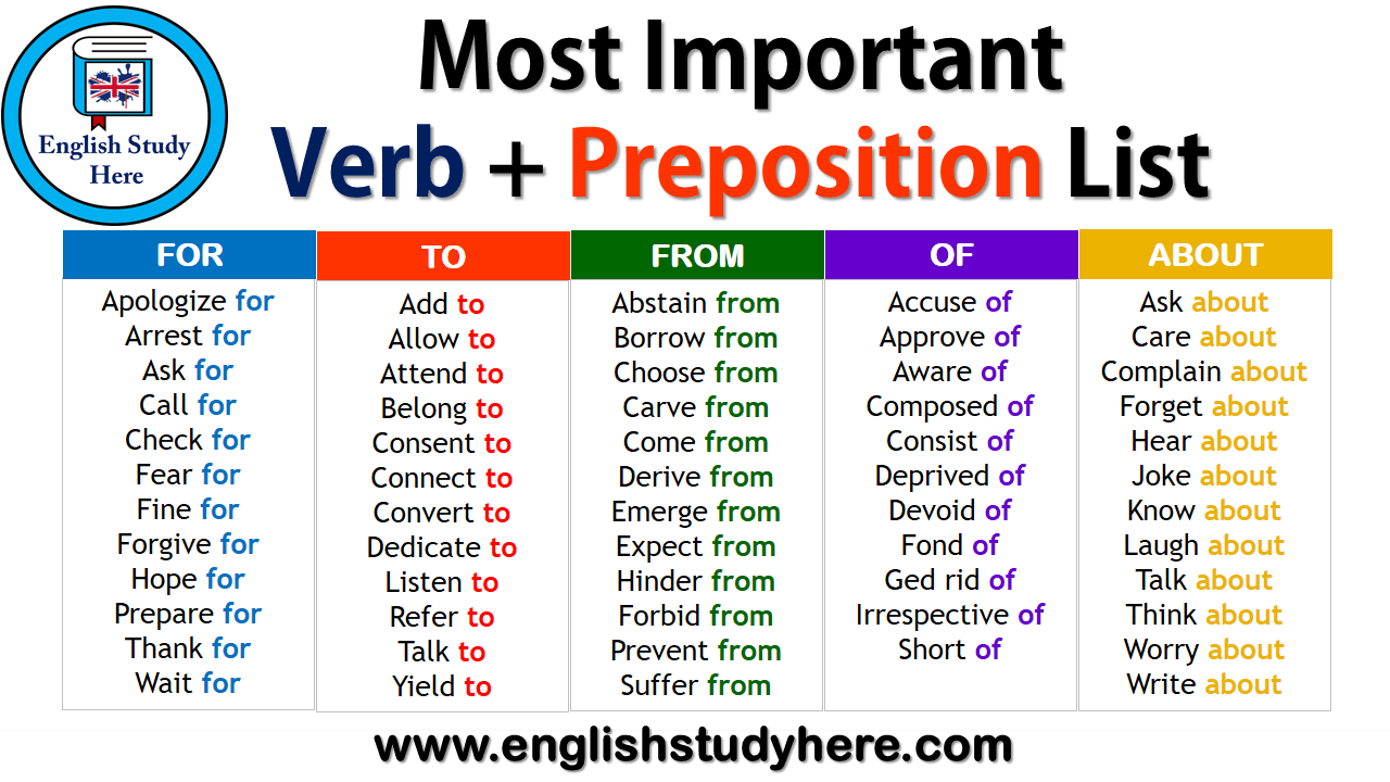Most Important Verb + Preposition List - English Study Here