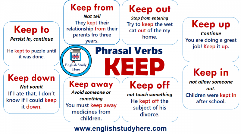 Phrasal Verbs with KEEP in English