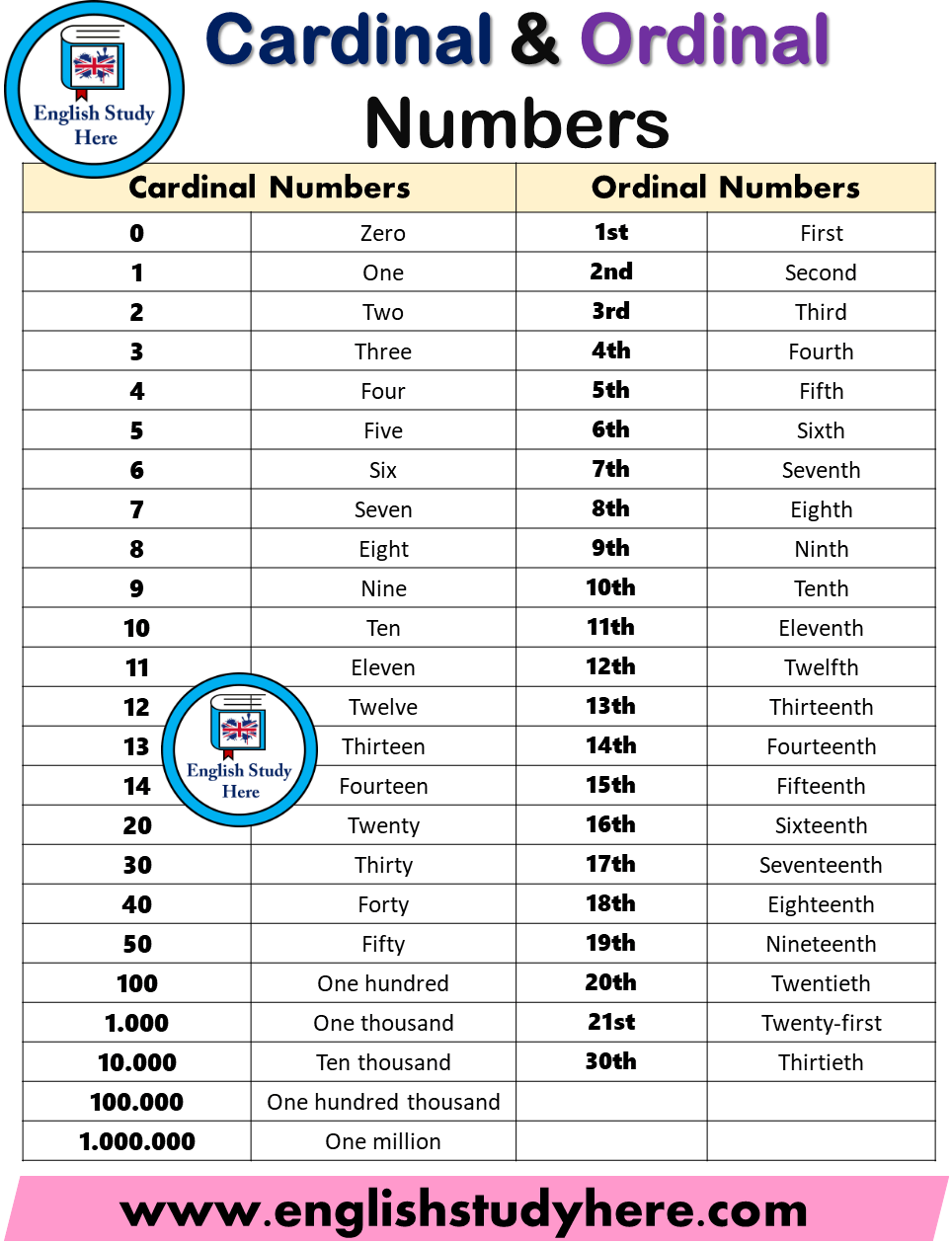 Cardinal Numbers and Ordinal Numbers
