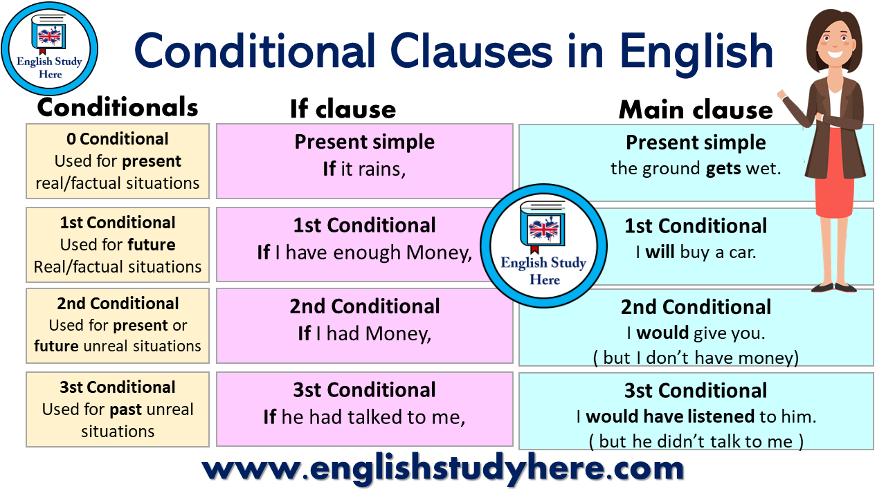 Conditional Clauses in English