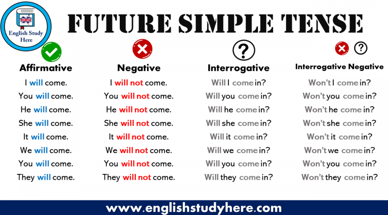 Future Simple Tense Review