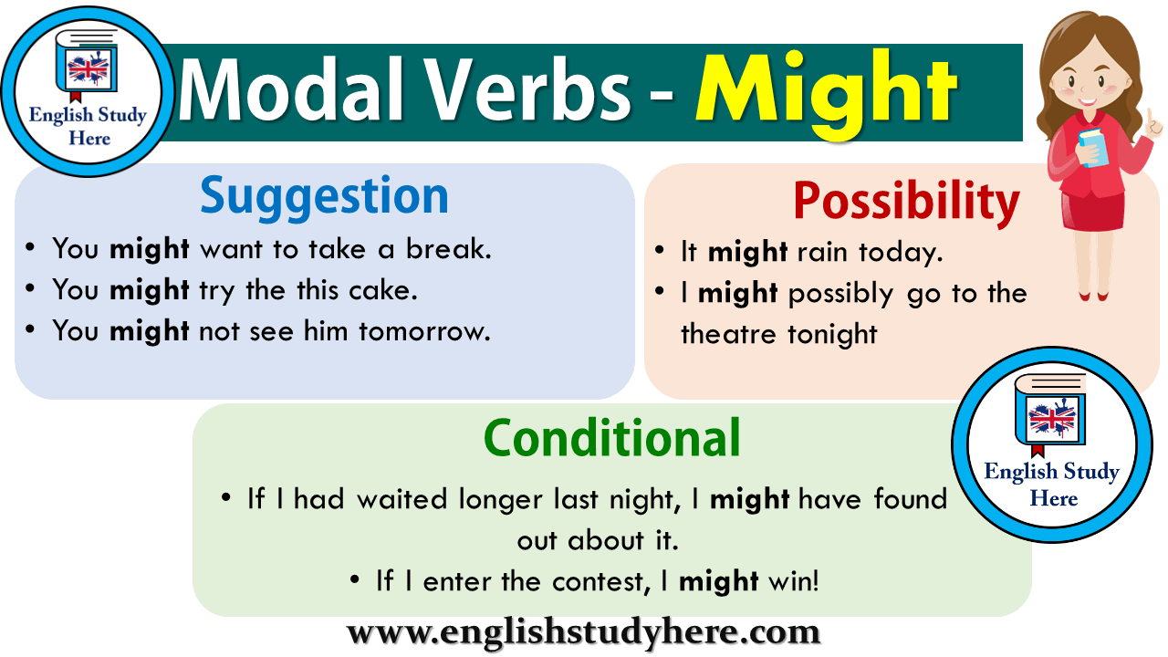 Modal Verbs - Might