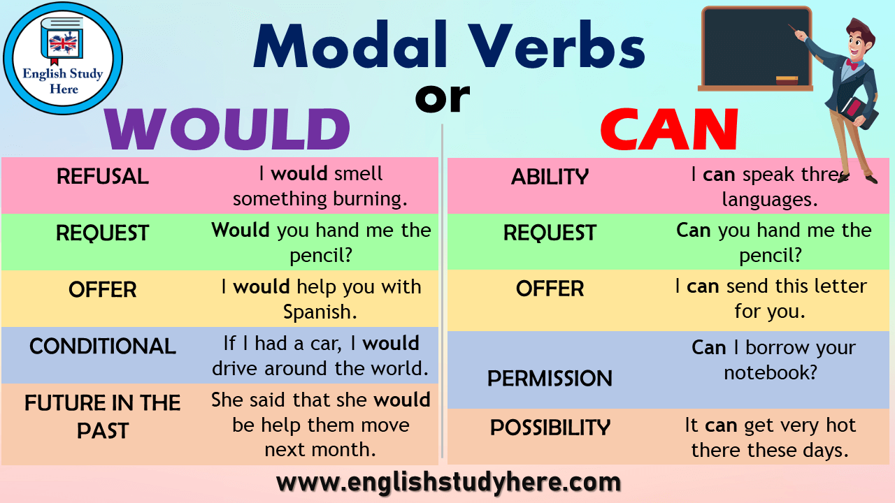 Modal Verbs Would or Can