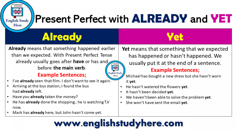 Present Perfect Tense with ALREADY and YET