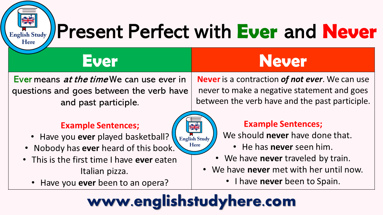 Present Perfect Tense with Ever and Never