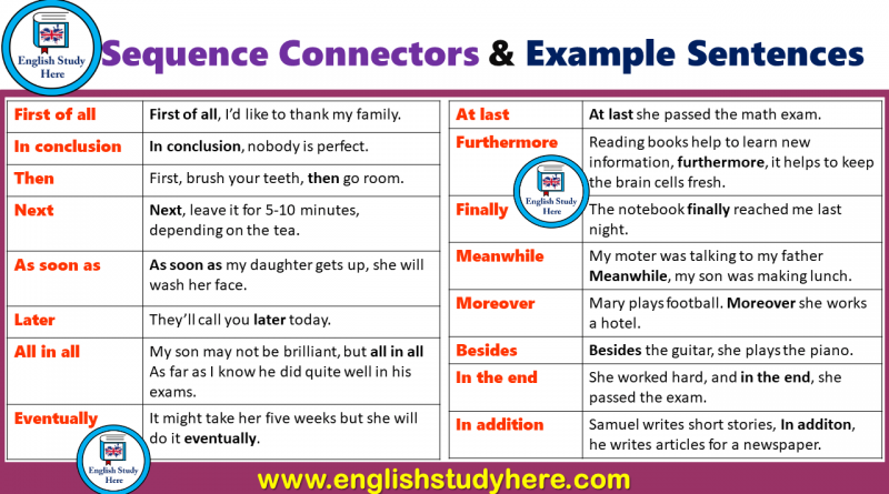 Sequence Connectors and Example Sentences in English