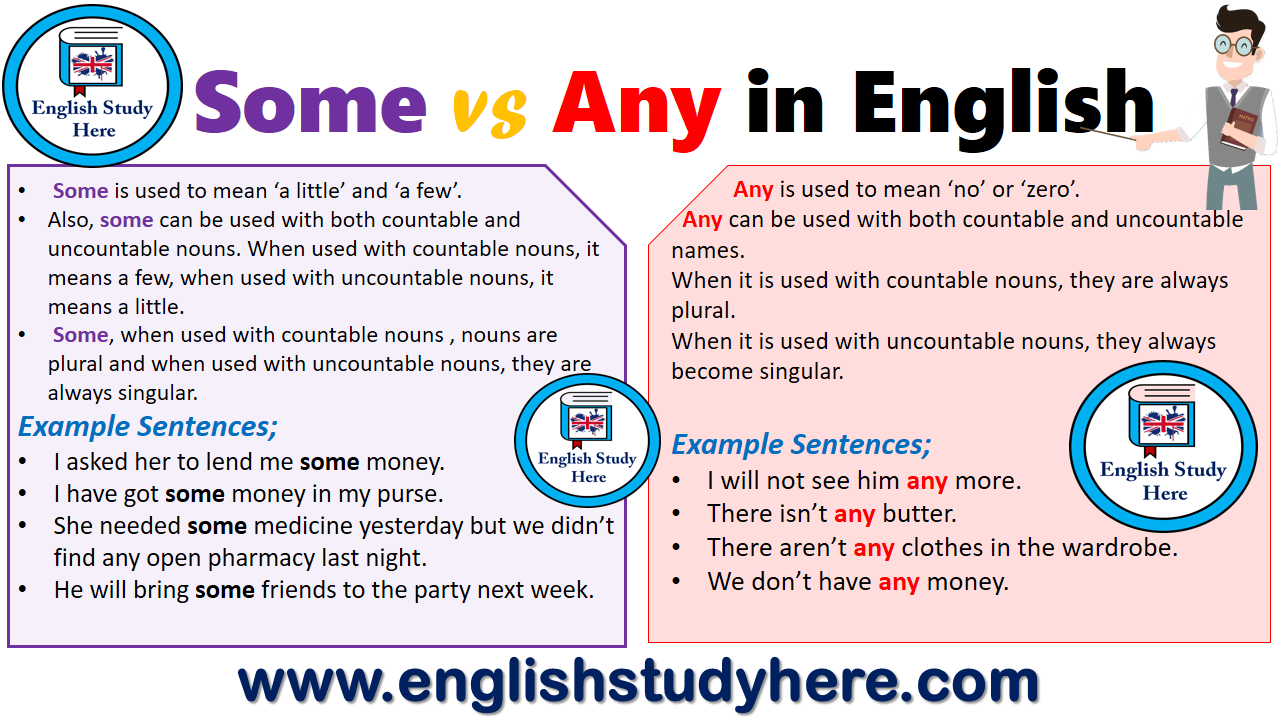 Some vs Any in English