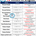 12 Tenses, Forms and Example Sentences