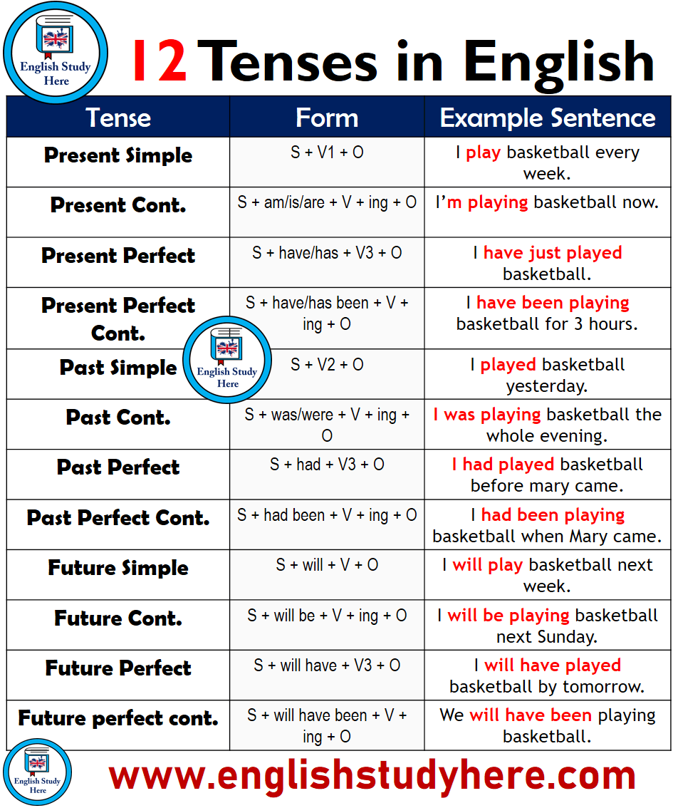 12 Tenses Forms And Example Sentences English Study Here