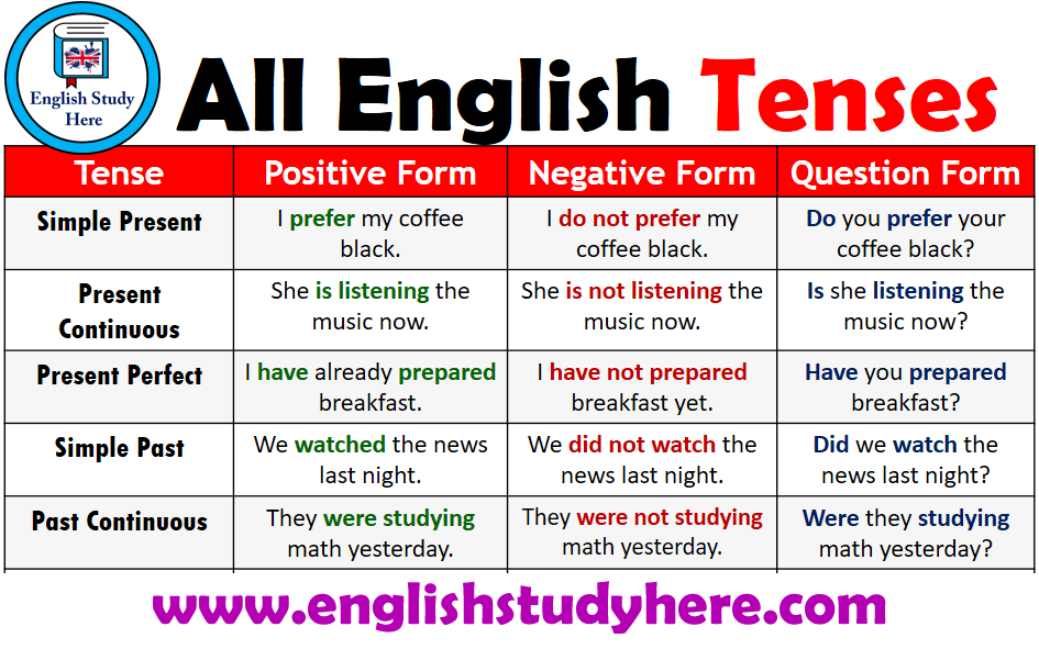 All English Tenses