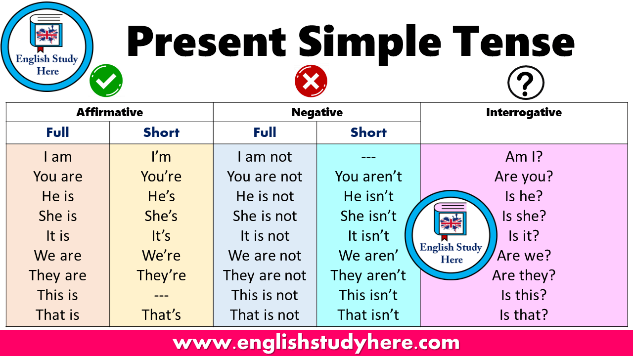 Present Simple Tense Table