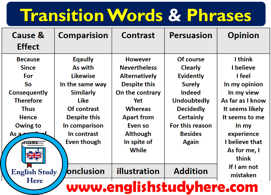 Transition Words & Phrases in English