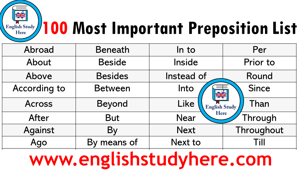 100 Most Important Prepositions List in English