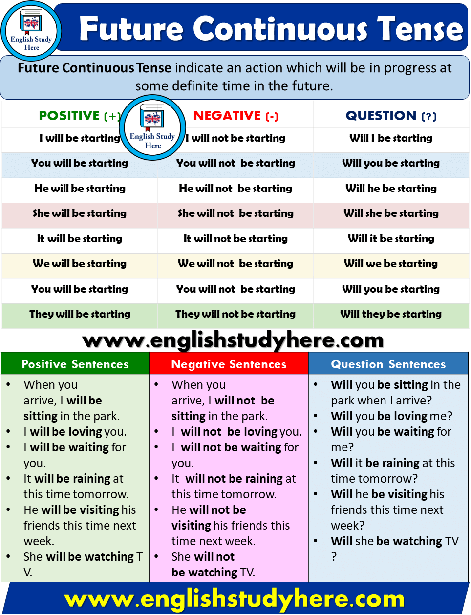 Future Continuous Tense - Detailed Expression