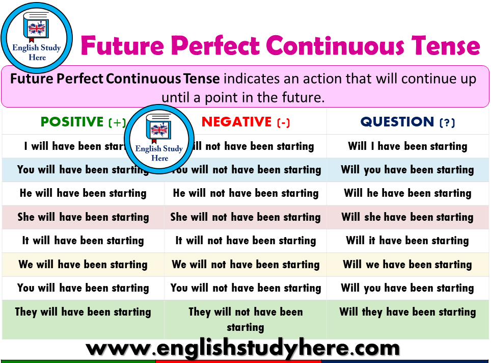 Future Perfect Continuous Tense – Detailed Expression
