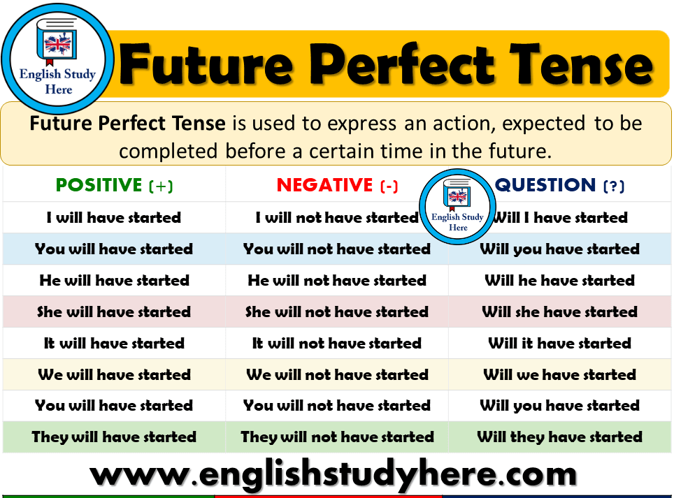 Future Perfect Tense - Detailed Expression