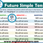 Future Simple Tense - Detailed Expression