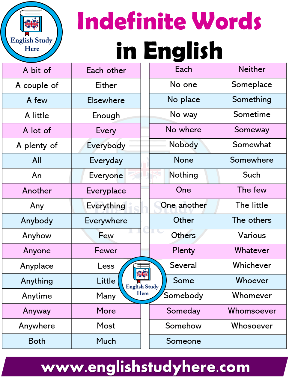 Indefinite Words List in English