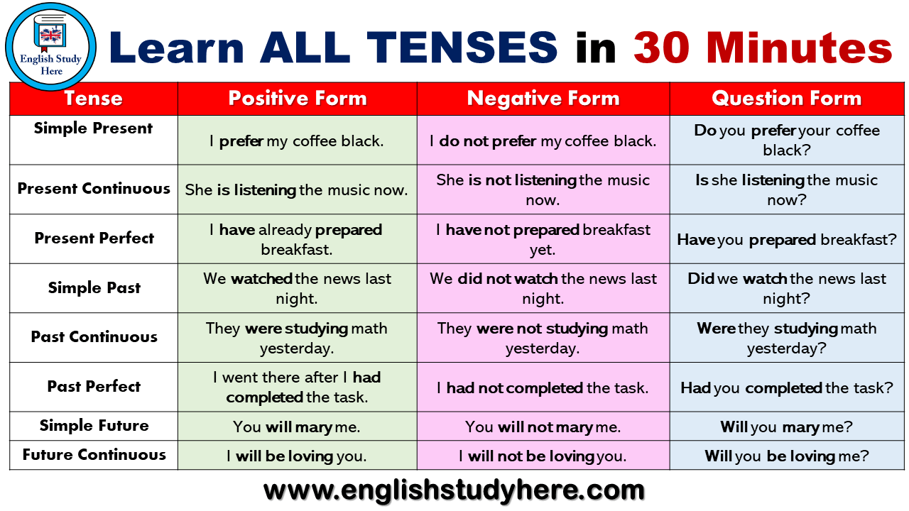 Learn ALL TENSES in 30 Minutes in English