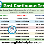 Past Continuous Tense - Detailed Expression