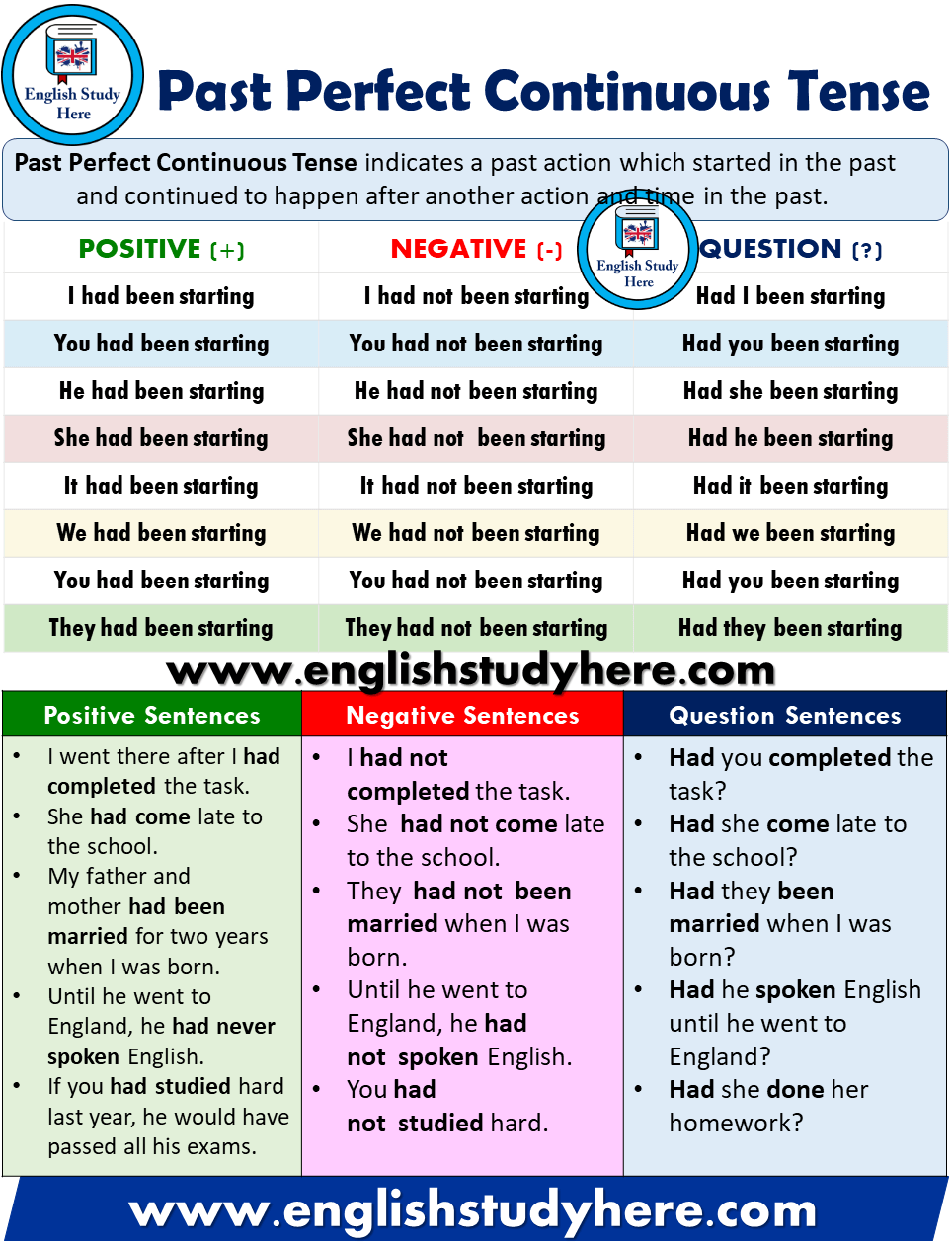 Past Perfect Continuous Tense - Detailed Expression