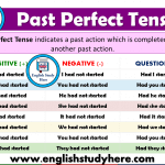 Past Perfect Tense - Detailed Expression