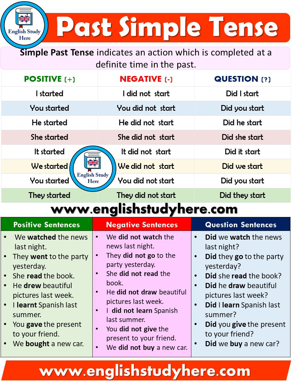 Past Simple Tense - Detailed Expression