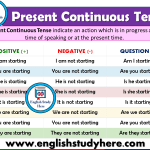 Present Continuous Tense - Detailed Expression