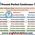 Present Perfect Continuous Tense - Detailed Expression