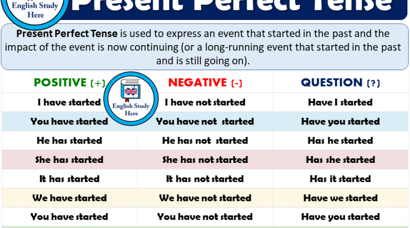 Present Perfect Tense - Detailed Expression