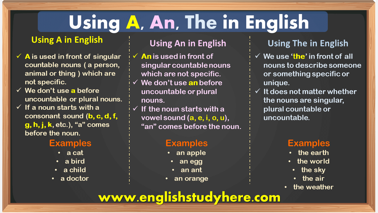 Using A, An, The in English - Detailed Expression