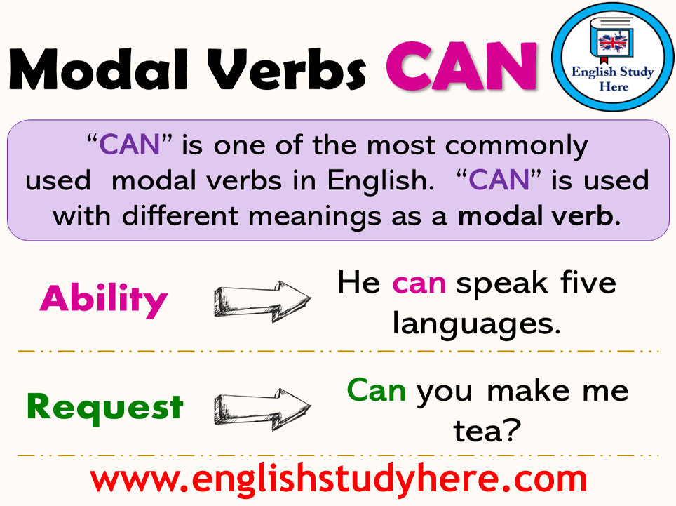 What are Modal Verbs? - English Study Here