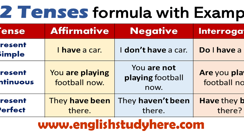 12 Tenses formula with Example in english