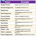 12 Types of Tenses With Examples Pdf