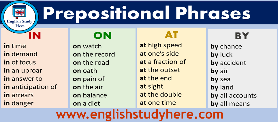 Detailed Prepositional Phrases List in English