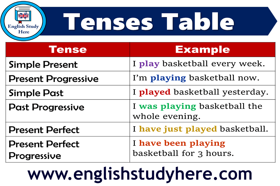 English Tense Tables, 12 Tenses in English