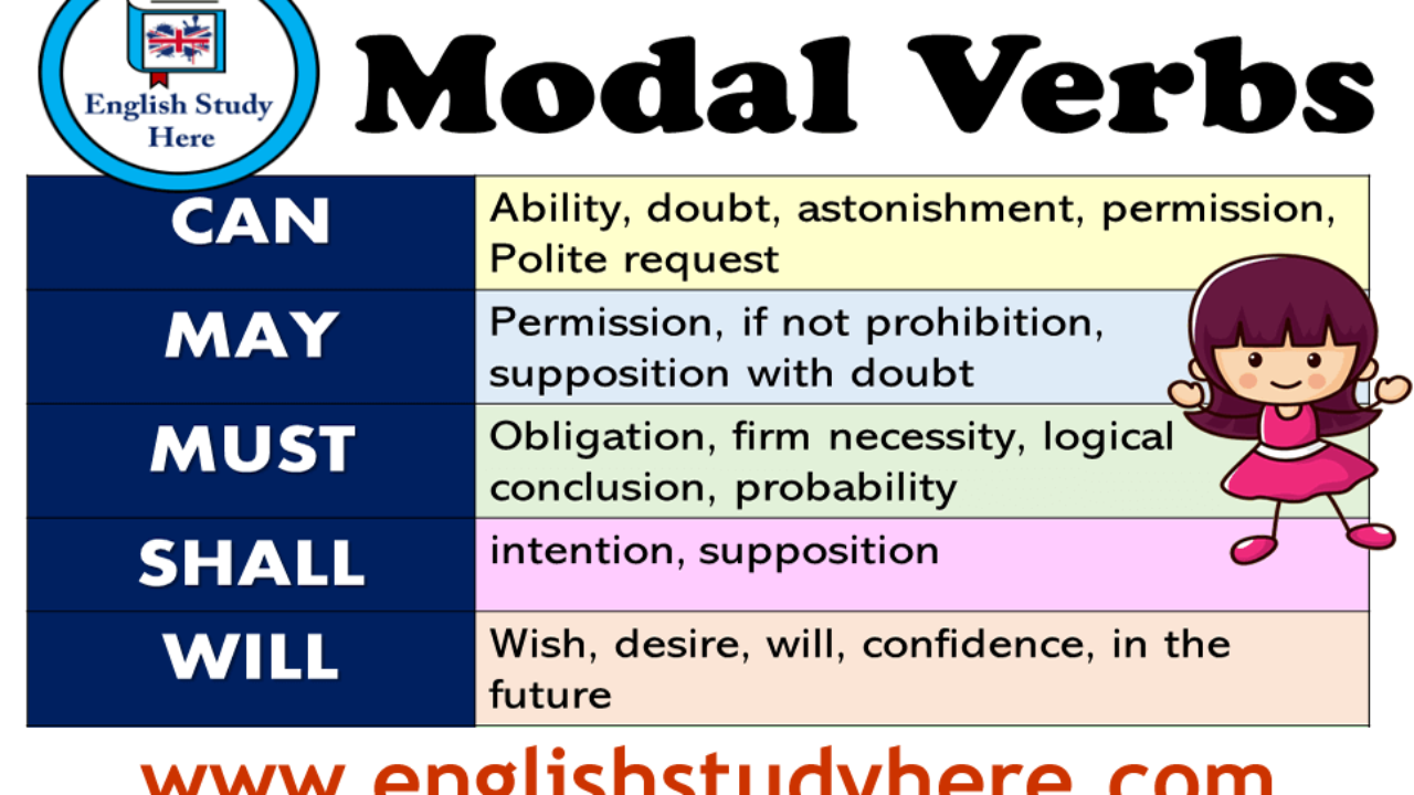 Estremamente Modal Verbs List and Using in English - English Study Here WD45